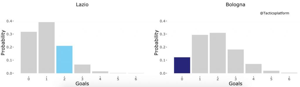 Lazio vs Bologna, Outcome Probability Bar Chart, Source- @TacticsPlatform