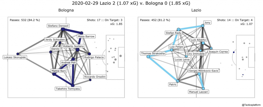 Lazio vs Bologna, Pass Network Plot & Shot Location Plot, Source- @TacticsPlatform