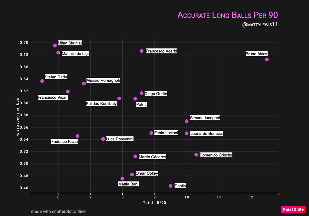 Long Balls Success Per 90 Mins x Total Long Balls Per 90 Mins