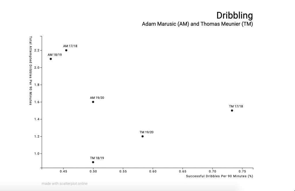 Thomas Meunier & Adam Marusic: Dribbling