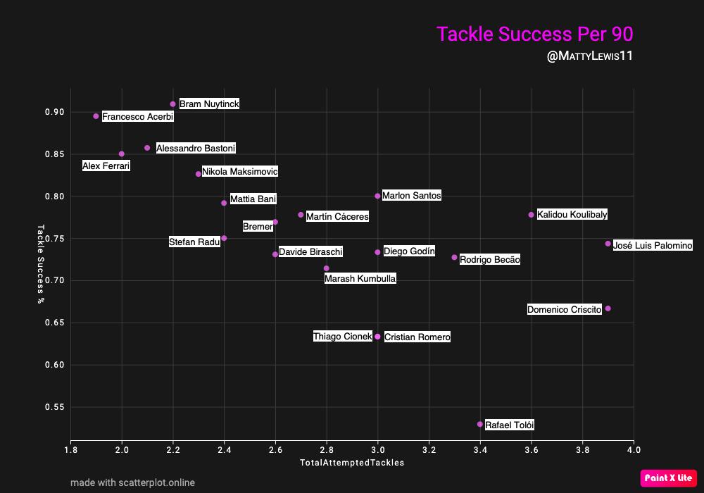 Tackle Success Per 90 Mins x Total Attempted Tackles Per 90 Mins