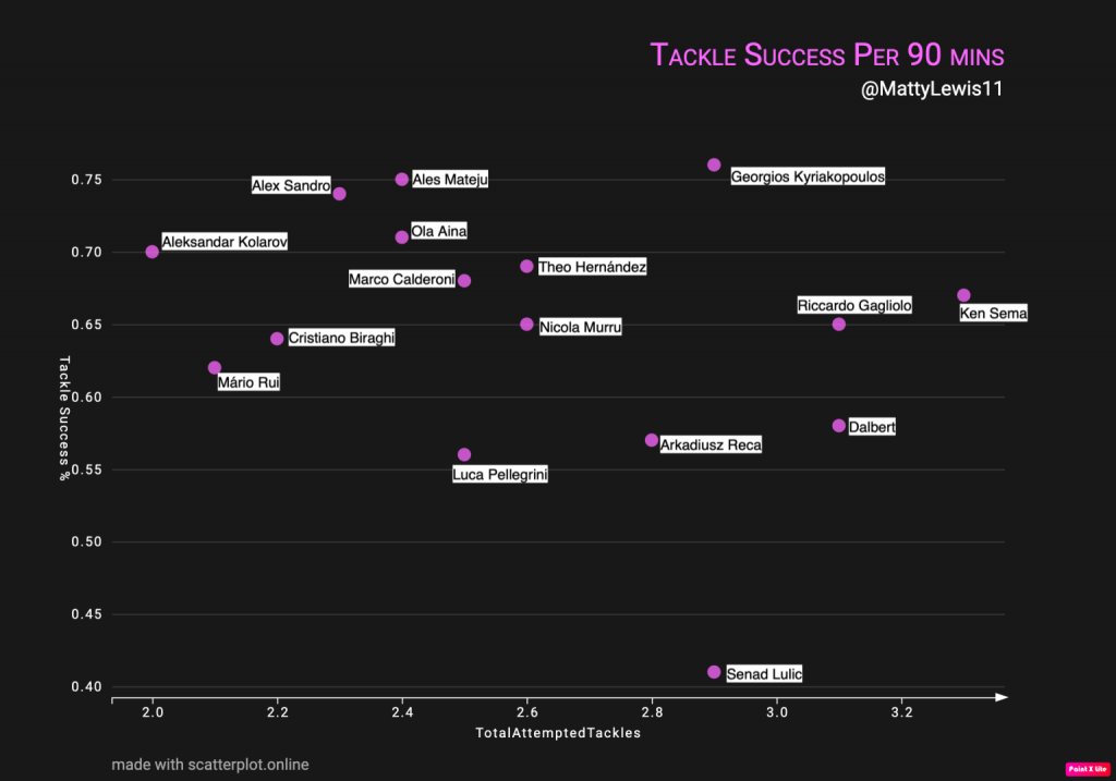 Tackle Success Per 90 Mins x Total Attempted Tackles Per 90 Mins