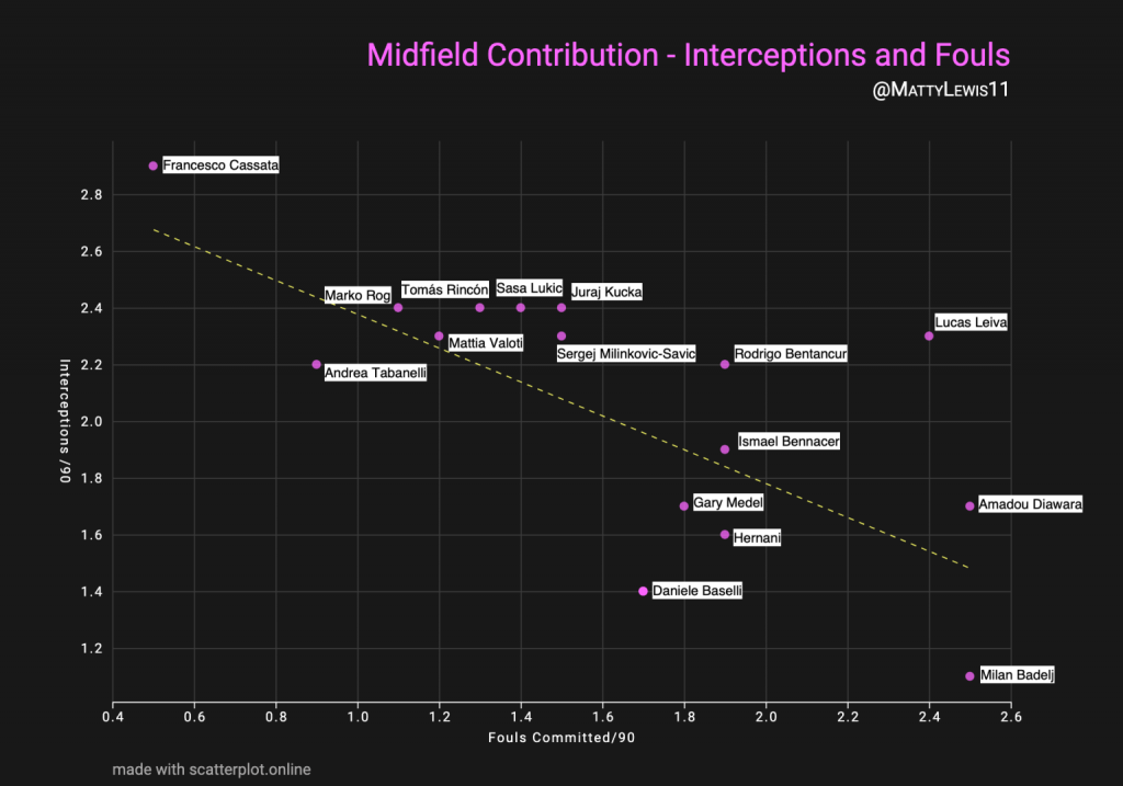 Interceptions Per 90 Minutes x Fouls Committed Per 90 Minutes (Serie A Central Midfielders)