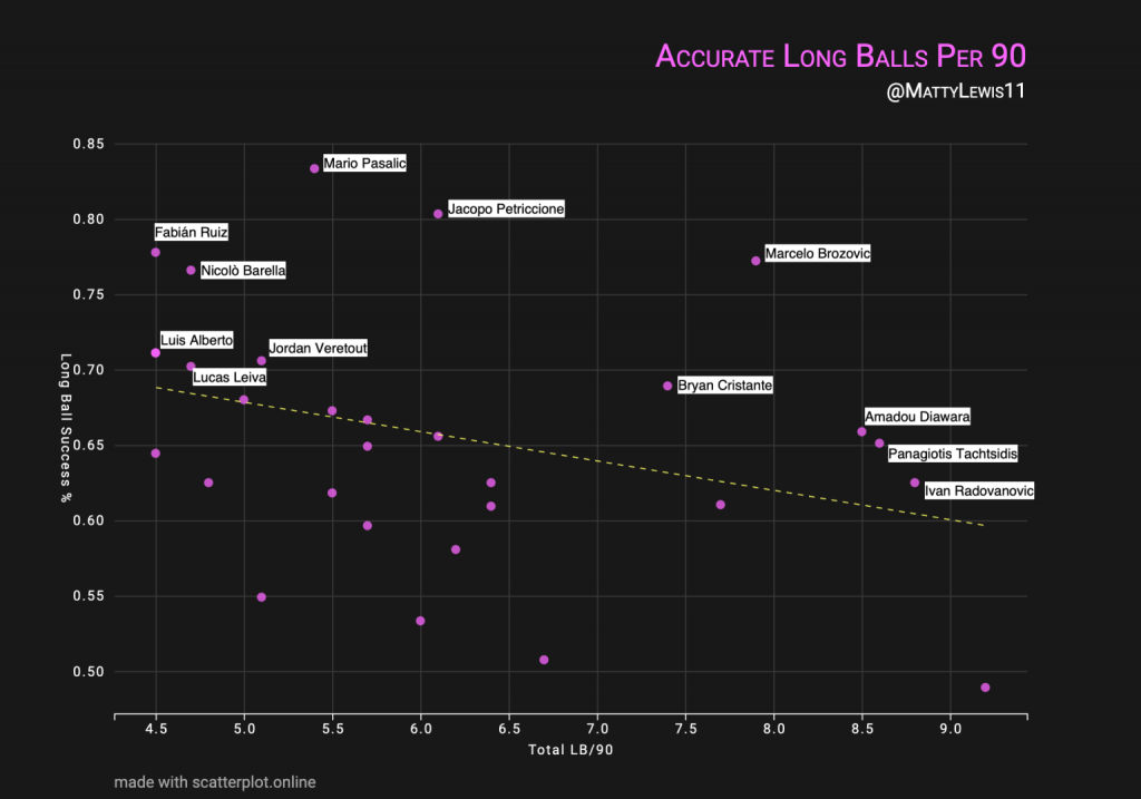 Long Ball Success Per 90 Minutes x Total Long Balls Attempted Per 90 Minutes (Serie A Central Midfielders)