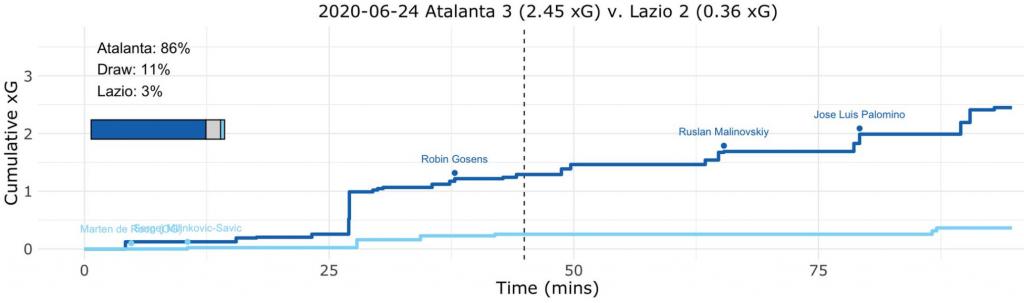 Atalanta vs Lazio, Expected Goals (xG) Step Plot, Source- @TacticsPlatform