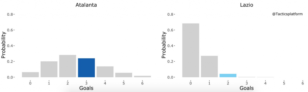 Atalanta vs Lazio, Outcome Probability Bar Chart, Source- @TacticsPlatform