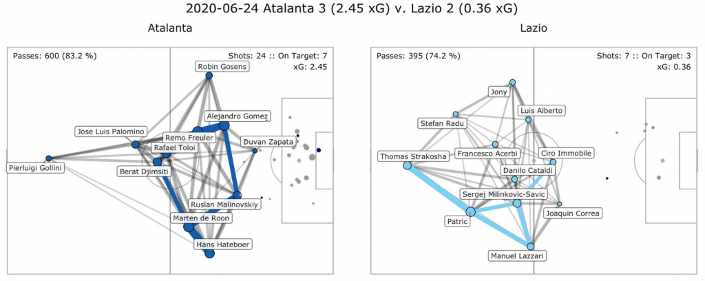 Atalanta vs Lazio, Pass Network Plot & Shot Location Plot, Source- @TacticsPlatform