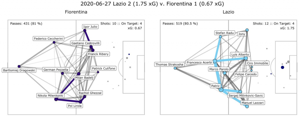 Lazio vs Fiorentina, Pass Network Plot & Shot Location Plot, Source- @TacticsPlatform