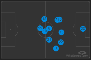 Cagliari Playing Positions, Source: WhoScored.com