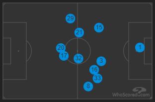 Lazio Player Positions, Source: WhoScored.com