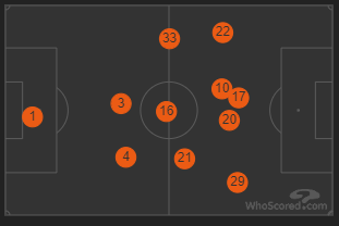 Lazio Playing Positions, Source: WhoScored.com