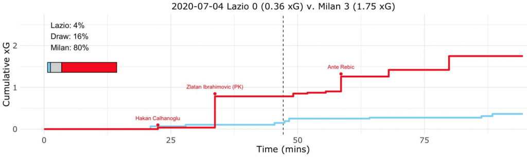 Lazio vs Milan, Expected Goals (xG) Step Plot, Source- @TacticsPlatform