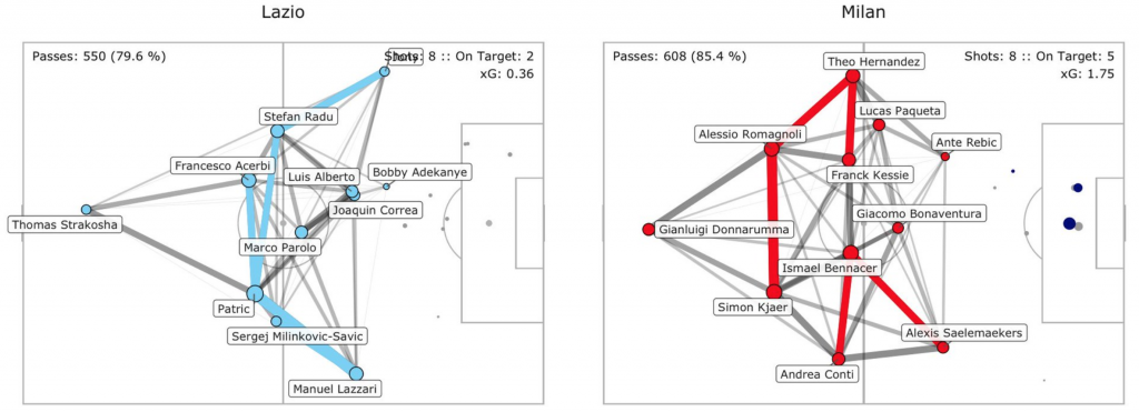 Lazio vs Milan, Pass Network Plot & Shot Location Plot, Source- @TacticsPlatform