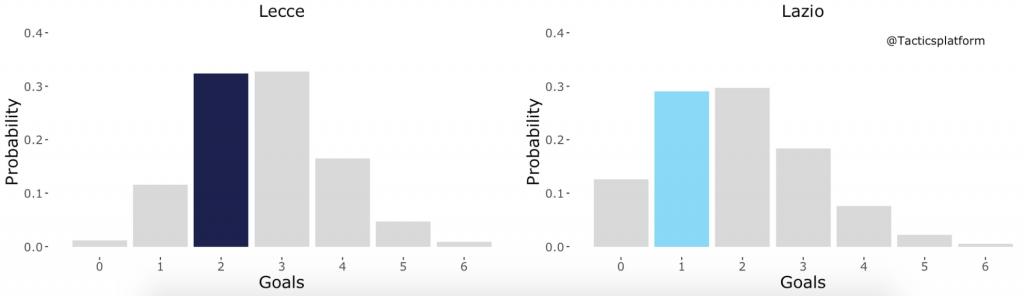 Lecce vs Lazio, Outcome Probability Bar Chart, Source- @TacticsPlatform