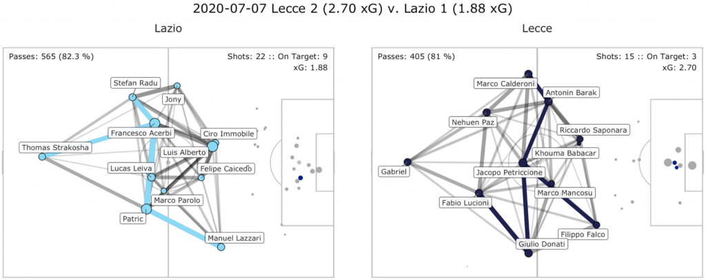 Lecce vs Lazio, Pass Network Plot & Shot Location Plot, Source- @TacticsPlatform