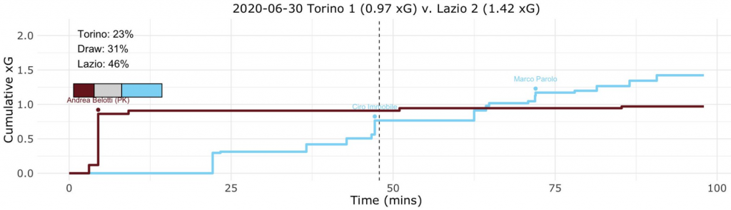 Torino vs Lazio, Expected Goals (xG) Step Plot, Source- @TacticsPlatform