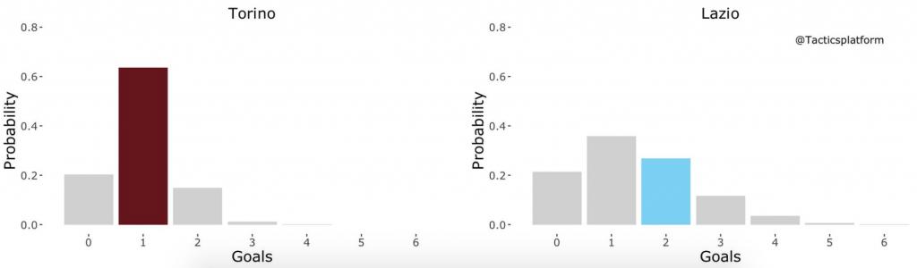 Torino vs Lazio, Outcome Probability Bar Chart, Source- @TacticsPlatform