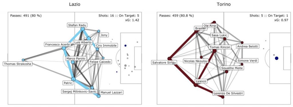 Torino vs Lazio, Pass Network Plot & Shot Location Plot, Source- @TacticsPlatform