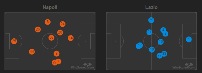 Average Playing Positions - 2019/20 Serie A - Matchday 38 - Napoli Vs Lazio, Source - Premier Sports