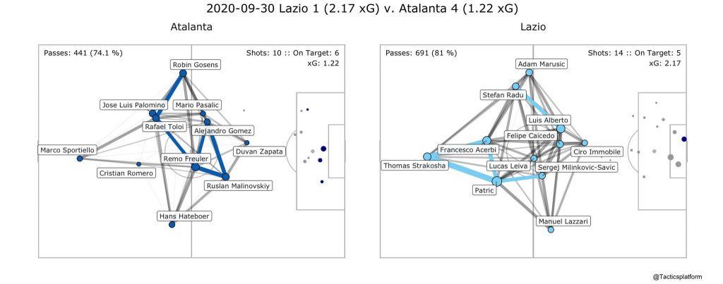 Lazio vs Atalanta, Pass Network Plot & Shot Location Plot, Source- @TacticsPlatform