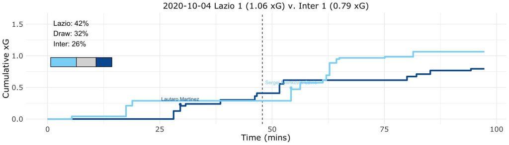 Lazio vs Inter, Expected Goals (xG) Step Plot, Source- @TacticsPlatform
