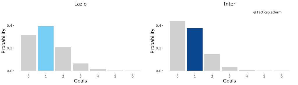 Lazio vs Inter, Outcome Probability Bar Chart, Source- @TacticsPlatform
