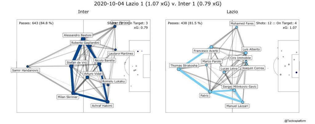 Lazio vs Inter, Pass Network Plot & Shot Location Plot, Source- @TacticsPlatform