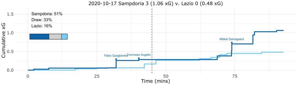 Sampdoria vs Lazio, Expected Goals (xG) Step Plot, Source- @TacticsPlatform