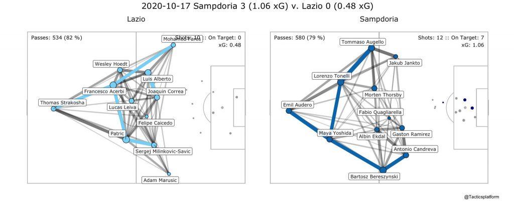 Sampdoria vs Lazio, Pass Network Plot & Shot Location Plot, Source- @TacticsPlatform