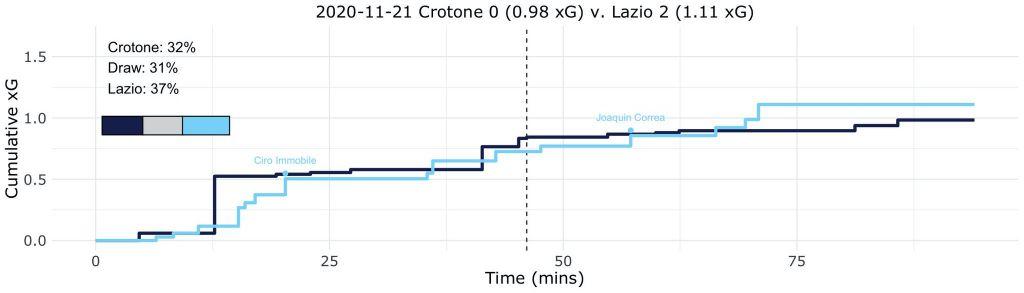 Crotone vs Lazio, Expected Goals (xG) Step Plot, Source- @TacticsPlatform