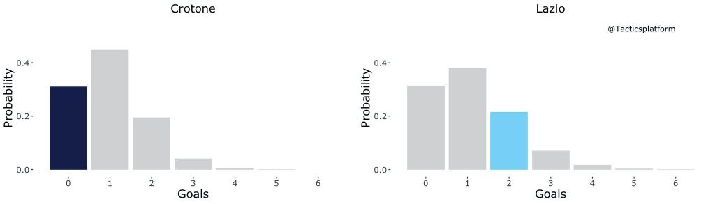 Crotone vs Lazio, Outcome Probability Bar Chart, Source- @TacticsPlatform