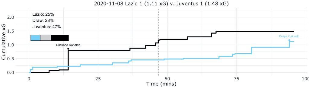 Lazio vs Juventus, Expected Goals (xG) Step Plot, Source- @TacticsPlatform