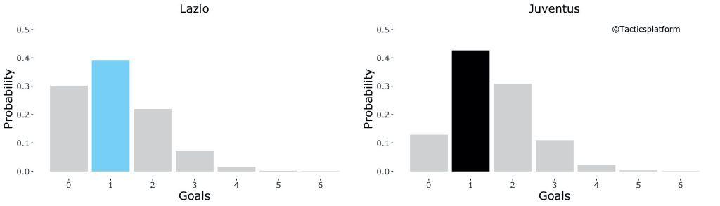 Lazio vs Juventus, Outcome Probability Bar Chart, Source- @TacticsPlatform