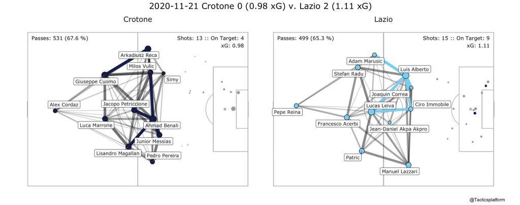 Crotone vs Lazio, Pass Network Plot & Shot Location Plot, Source- @TacticsPlatform