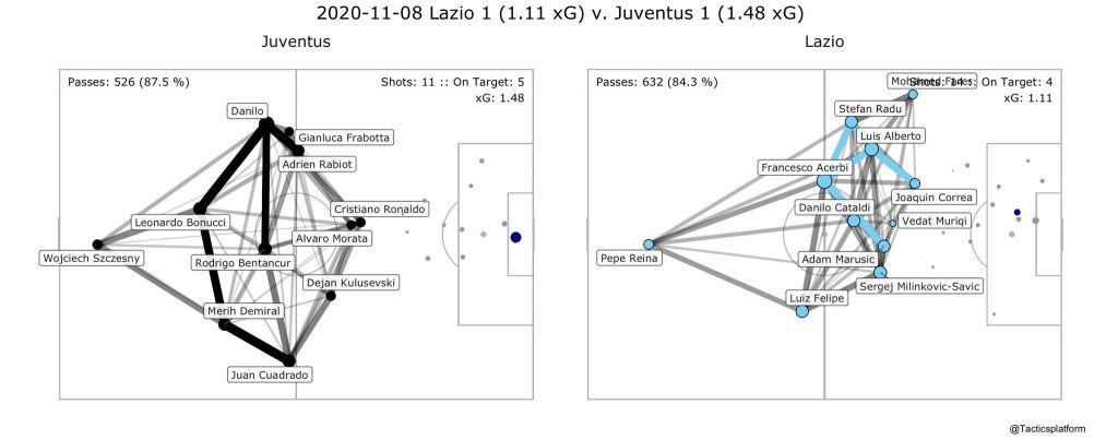 Lazio vs Juventus, Pass Network Plot & Shot Location Plot, Source- @TacticsPlatform