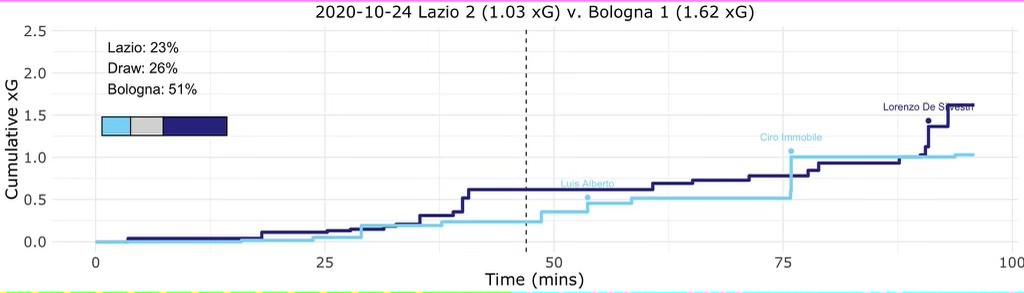 Lazio vs Bologna, Expected Goals (xG) Step Plot, Source- @TacticsPlatform