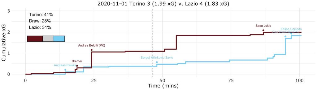 Torino vs Lazio, Expected Goals (xG) Step Plot, Source- @TacticsPlatform