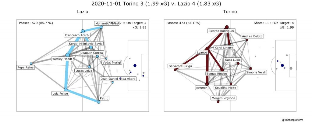 Torino vs Lazio, Pass Network Plot & Shot Location Plot, Source- @TacticsPlatform