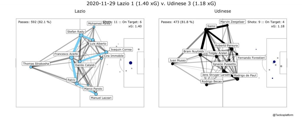 Lazio vs Udinese, Pass Network Plot & Shot Location Plot, Source- @TacticsPlatform