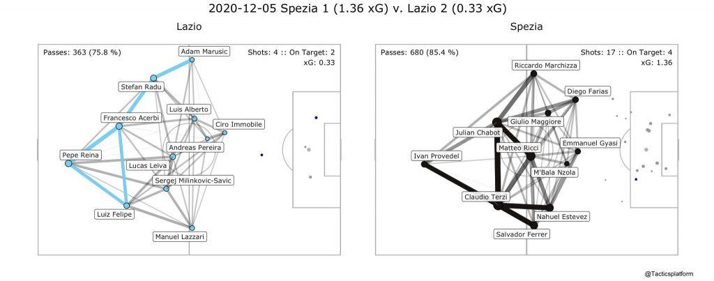 Spezia vs Lazio, Pass Network Plot & Shot Location Plot, Source- @TacticsPlatform