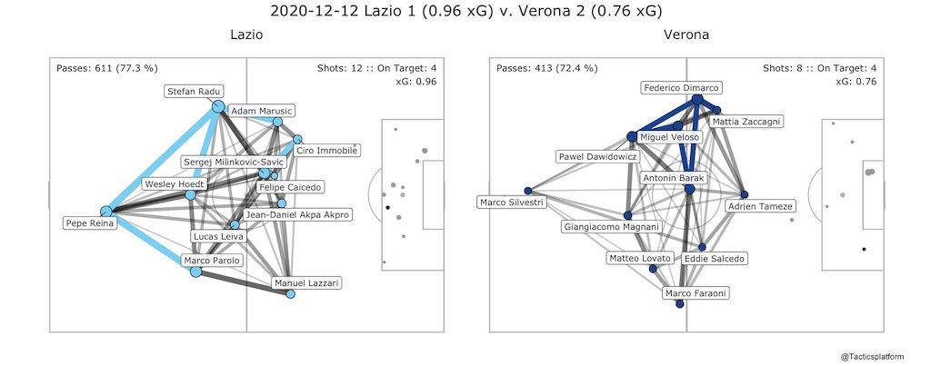Lazio vs Hellas Verona, Pass Network Plot & Shot Location Plot, Source- @TacticsPlatform