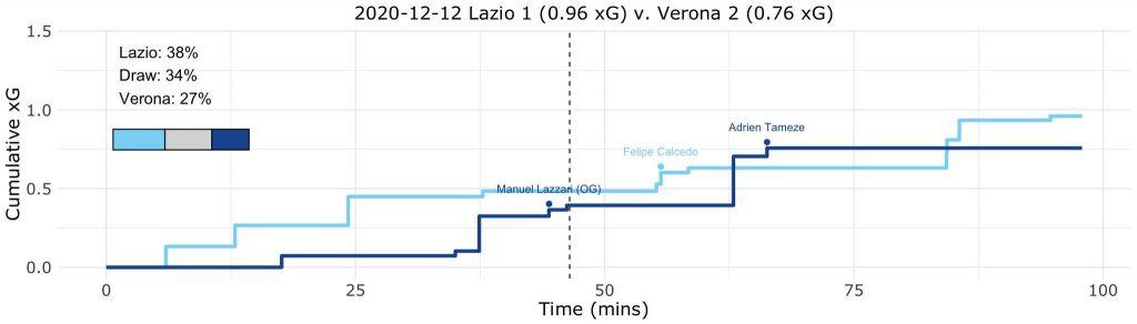 Lazio vs Hellas Verona, Expected Goals (xG) Step Plot, Source- @TacticsPlatform