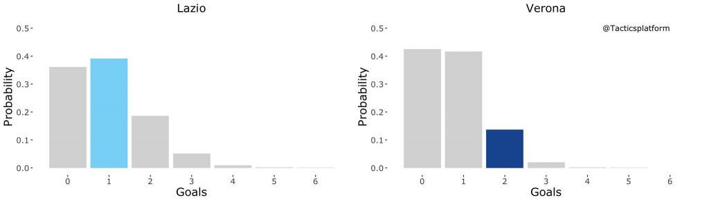 Lazio vs Hellas Verona, Outcome Probability Bar Chart, Source- @TacticsPlatform