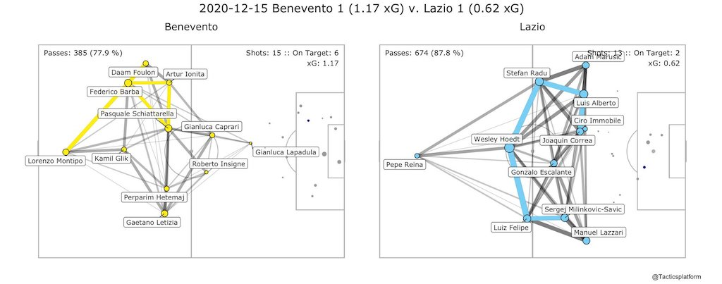 Benevento vs Lazio, Pass Network Plot & Shot Location Plot, Source- @TacticsPlatform