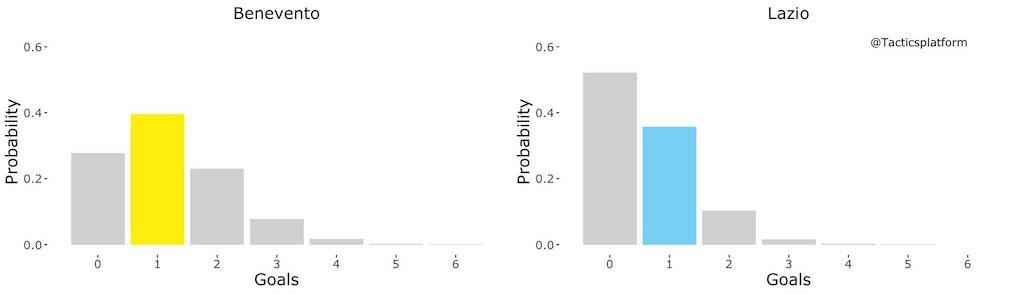 Benevento vs Lazio, Outcome Probability Bar Chart, Source- @TacticsPlatform