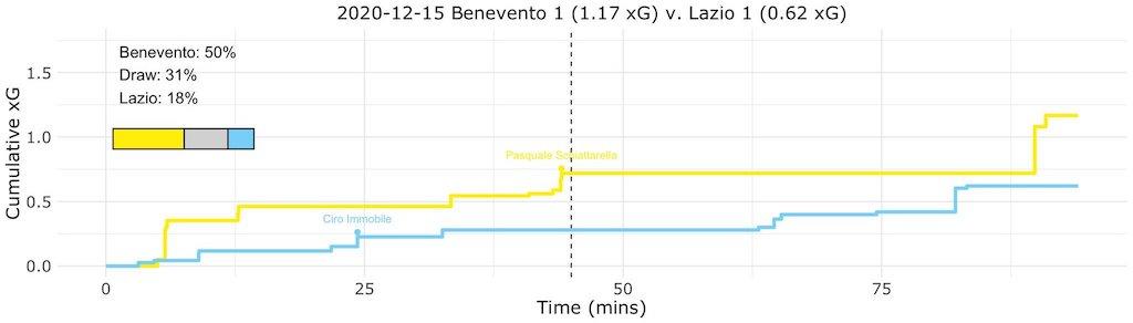 Benevento vs Lazio, Expected Goals (xG) Step Plot, Source- @TacticsPlatform