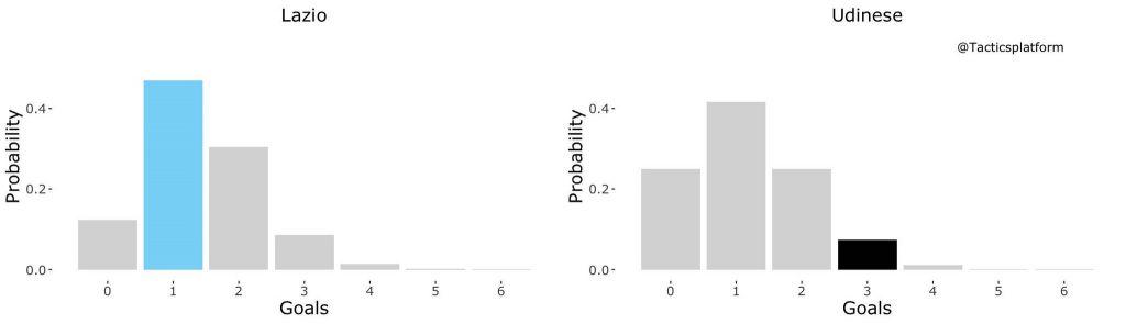 Lazio vs Udinese, Outcome Probability Bar Chart, Source- @TacticsPlatform
