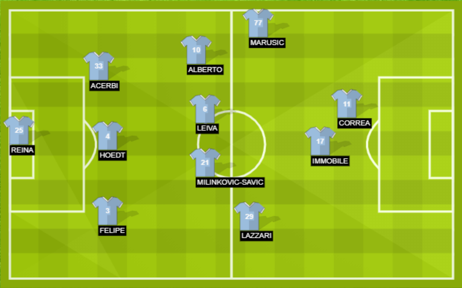 Lazio tactics