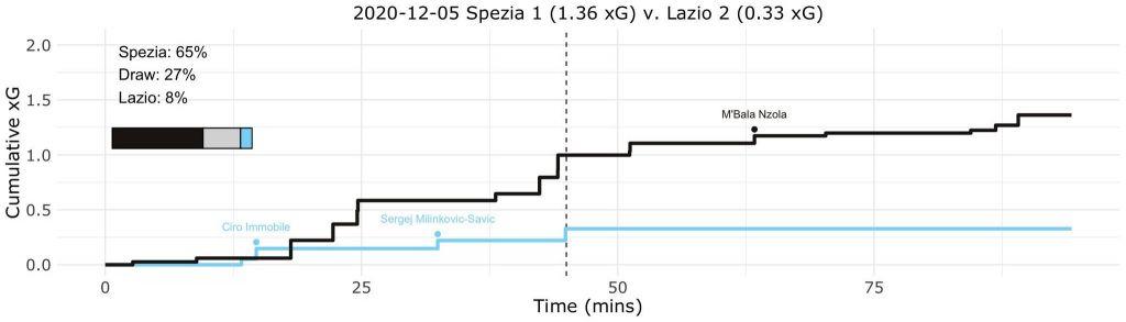 Spezia vs Lazio, Expected Goals (xG) Step Plot, Source- @TacticsPlatform