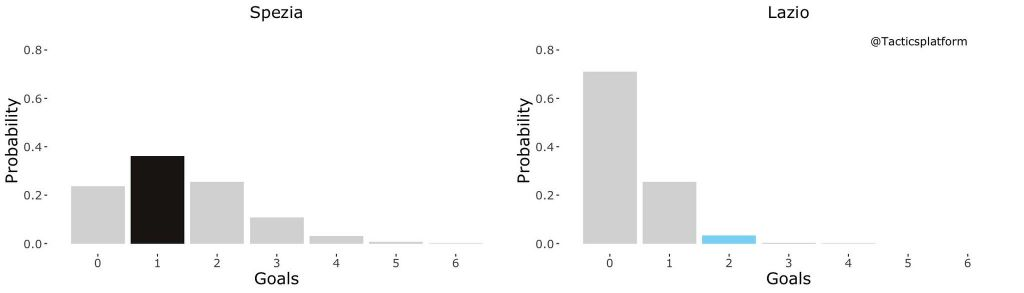 Spezia vs Lazio, Outcome Probability Bar Chart, Source- @TacticsPlatform